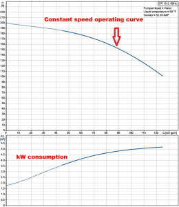 Constant speed pump performance.